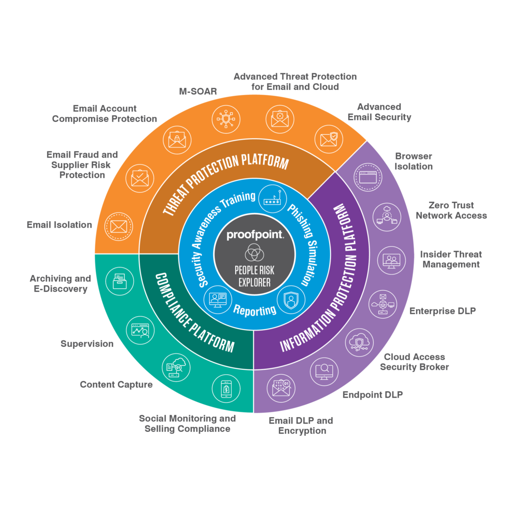 Proofpoint Corporate Solution Graphic