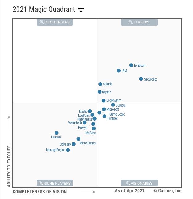 Exabeam-SIEM-Magic_Quadrant_2021
